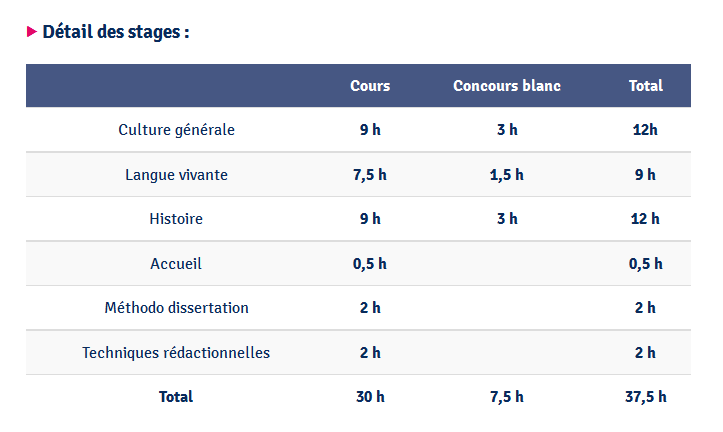 Cours Thalès propose des stages intensifs de prépa au concours commun Sciences Po